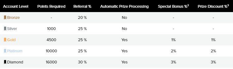 Rangos PrizeRebel 🥇 PrizeRebel   Que es y como Funciona   ▷INFO 2021◁ Encuestas