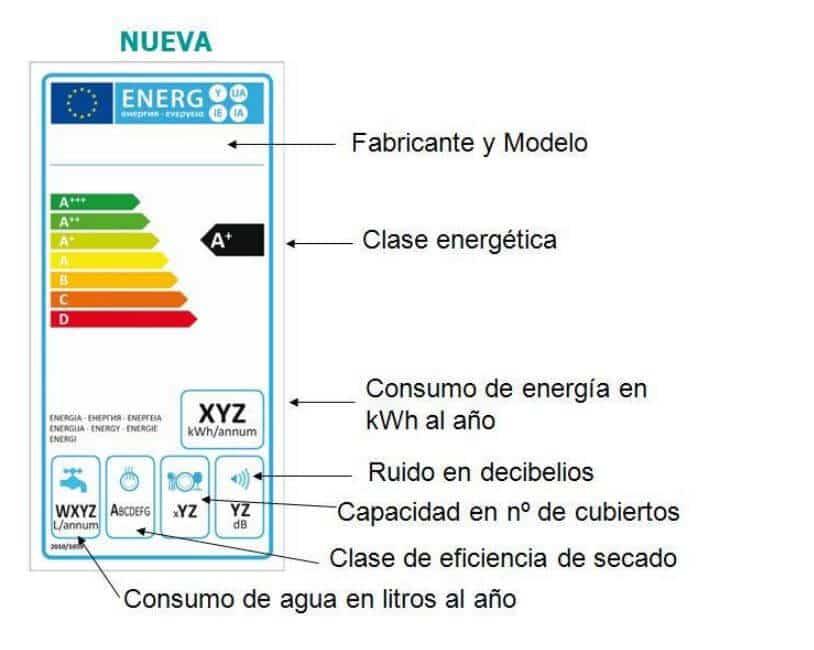 etiqueta eficiencia energetica 10 Métodos para Ahorrar Aire Acondicionado en Casa Ahorrar