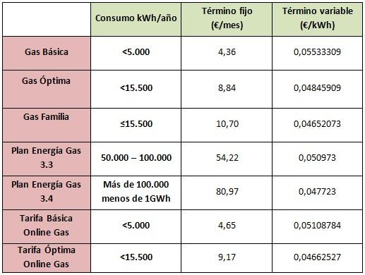tarifas gas gas natural fenosa 8 Formas IMBATIBLES para Ahorrar en Calefacción de Gas Natural Ahorrar