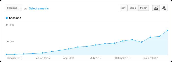Crece el tráfico del blog de Scoro